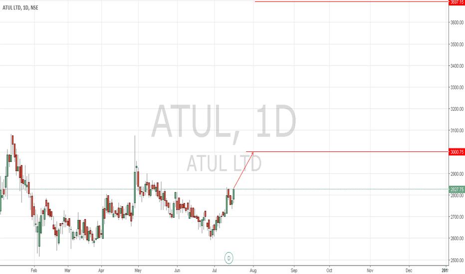 ATUL: ATUL