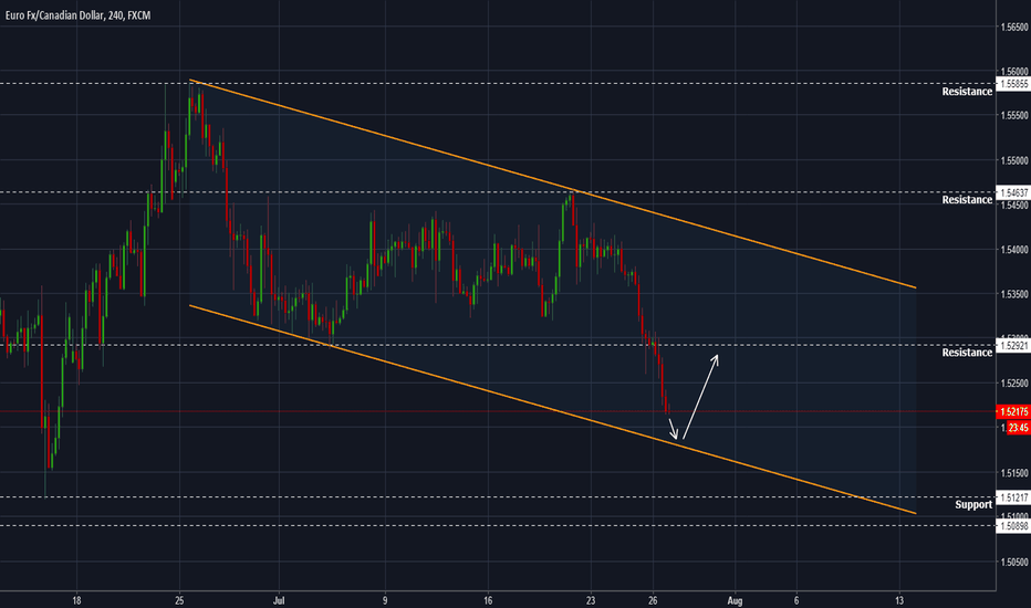 EURCAD: EURCAD - Opportunity for a long around 1.5185