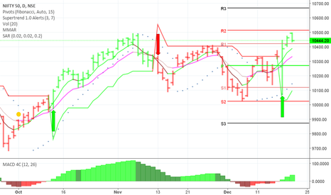 NIFTY: double top