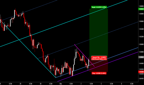 AUDNZD: AUDNZD: Buy Opportunity At Slide Parallel