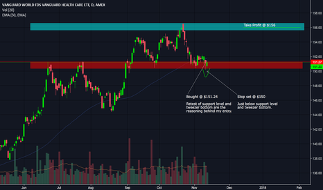 VHT: Vanguard Healthcare ETF at Support