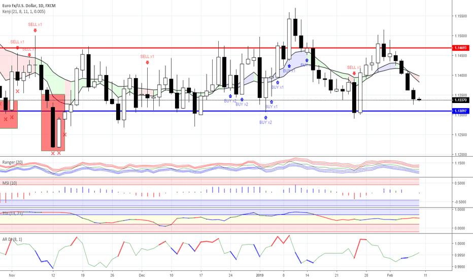 EURUSD: Range trading: Forex as for 08/02/2019