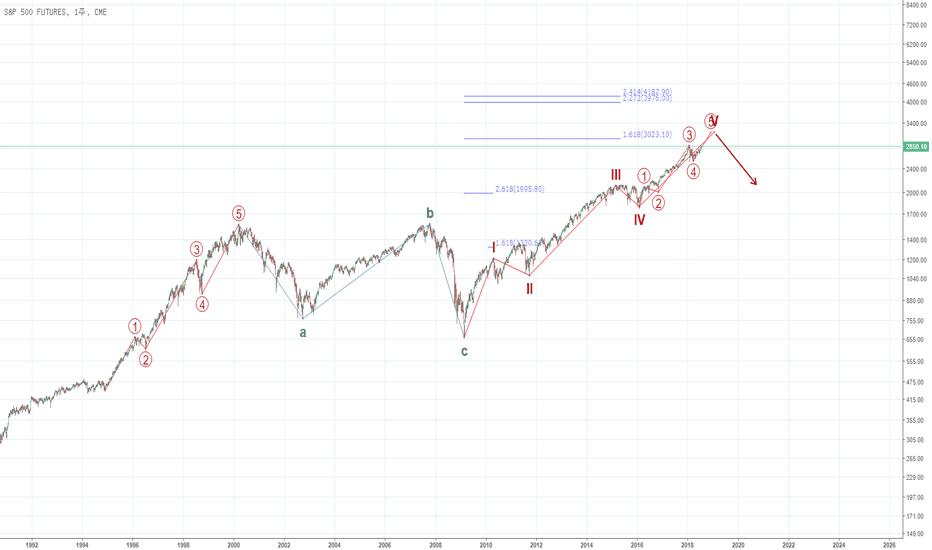 SP1!: [S&P 500] 10년 단위의 대파동 5파의 5파 끝이 가까워짐