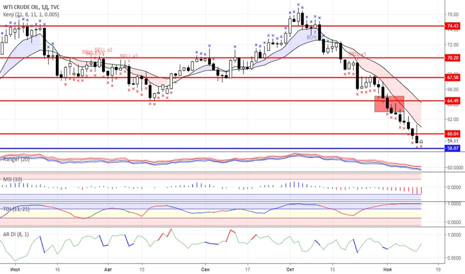 USOIL: Диапазонная торговля: Нефть и Золото на 13.11.2018 года