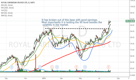 RCL: RCL is holding up well after breakout