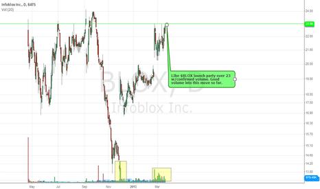 BLOX: $BLOX Long Idea on breakout.