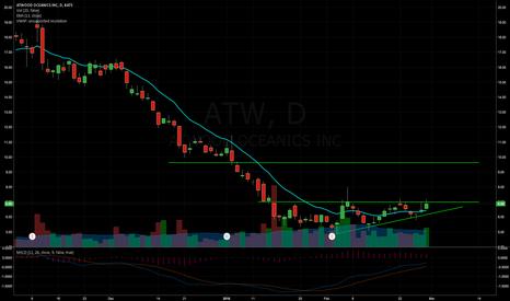 ATW: ATW - Triangle