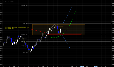XAUUSD: relatively long!