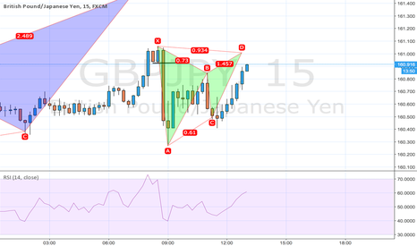 GBPJPY: bearish gartley GBPJPY