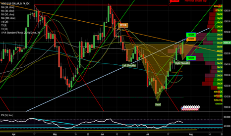 XAUUSD: Careful of those right shoulders... gold decision point