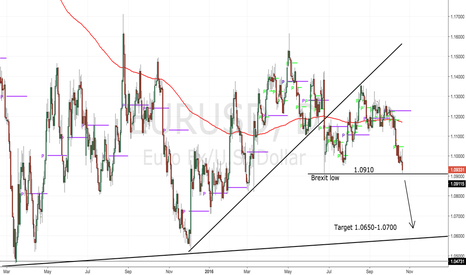 EURUSD: Sell the @#$% out of this break out level!