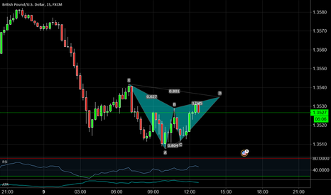 GBPUSD: GBP?USD 15 Possible Gartley