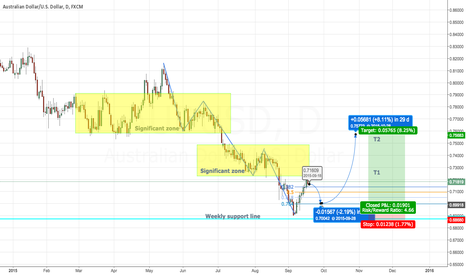 AUDUSD: AUDUSD comes back to retest before long
