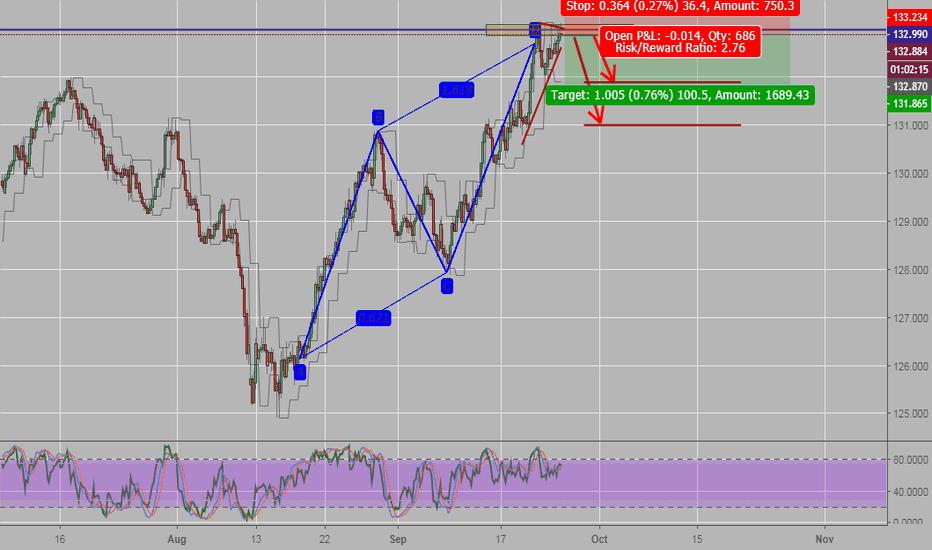 EURJPY: AB=CD H4 EUR/JPY SELL