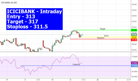 ICICIBANK: ICICI BANK INTRADAY