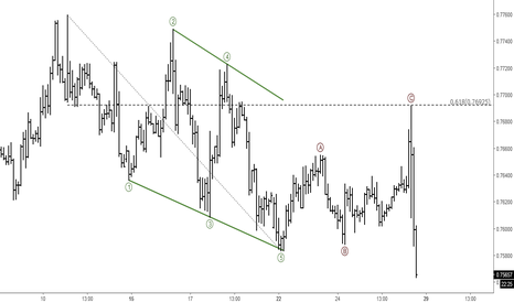 AUDUSD: AUDUSD: Short-term Elliott Wave Analysis