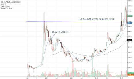 BTCUSD: Bitcoin 2014-2018