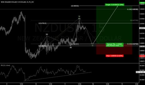 NZDUSD: Next Week: Long NZDUSD at 61.8 retracement.