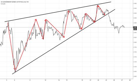 US10Y: Bearish move in the 10yr US yield
