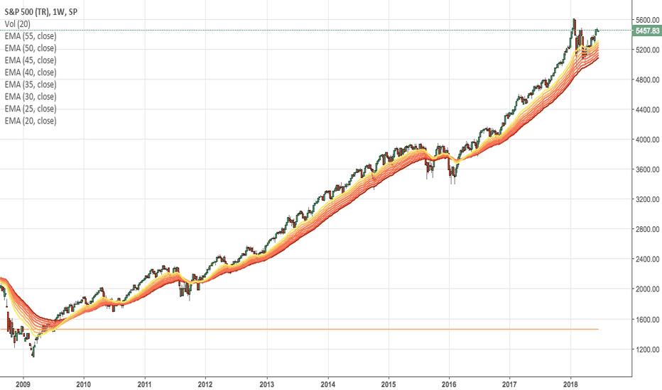 SP500TR: inizio copertura azionario Usa con XSPS.MI