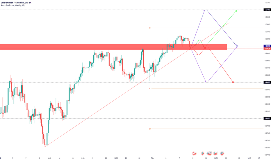 USDCHF: Projections Swing USDCHF bons profits à tous!