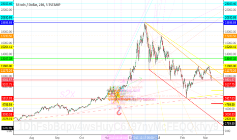 BTCUSD: BTC-USD bitcoin: tumbling down the rabbit hole of regulation