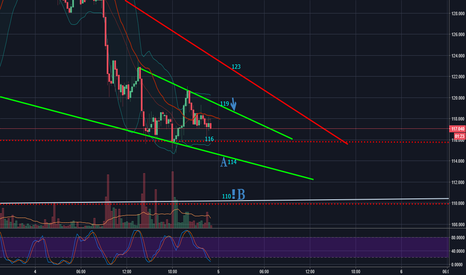 LTCUSD: Litecoin Short Term TA Day 20