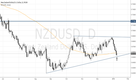 NZDUSD: NZDUSD Shorts Need to Watch the Close Today