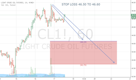 CL1!: SELL CRUDE OIL 45.70 and Above  SL 46.60