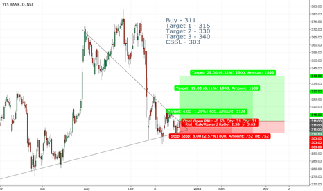YESBANK: Yesbank Symmetric Triangle and Trend line