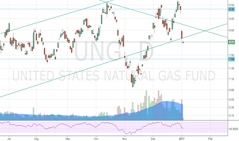 UNG: $UNG not done going down
