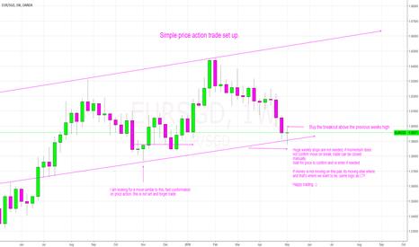 EURSGD: EUR/SGD set up explained.