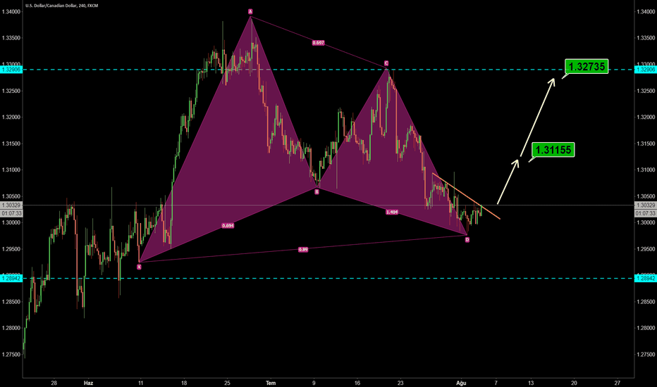 USDCAD: USDCAD Gartley Setup