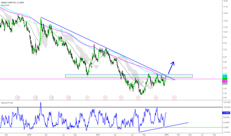 NE: Noble Corp Potential Breakout: Great R/R Trade