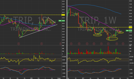 TRIP: $TRIP Daily&Weekly chart  Reazione in vista.  #Trading