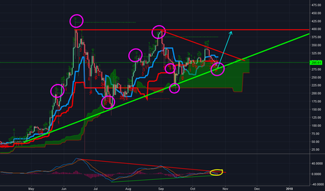 ETHUSD: ETH Case for Up