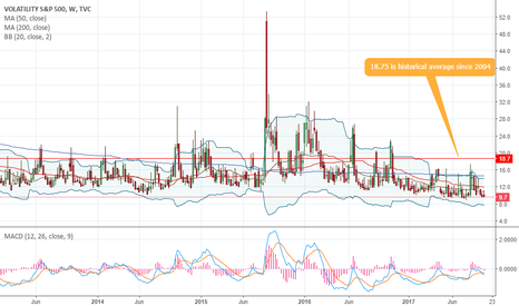VIX: VIX (Volatility) - 1D - Average Historic Price