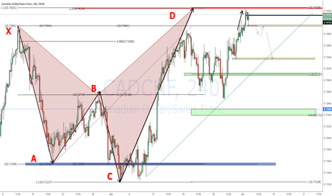 CADCHF: Possible Short on CADCHF - Bearish Shark Almost Complete