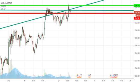XAUUSD: Short for the heck of it