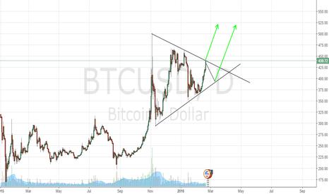 BTCUSD: Progress in bullish triangle