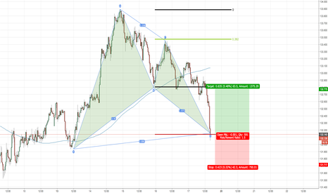 EURJPY: Bat Pattern Long for EURJPY