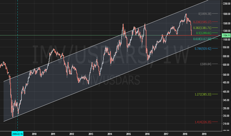 IMV/USDARS: MERVAL INDEX in USD