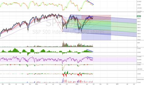 SPX500: SPX500  Negative Divergence