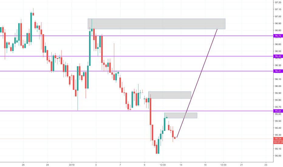 DXY: Price Action Forecast