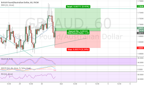 GBPAUD: GBPAUD another attempt to break 1.7000