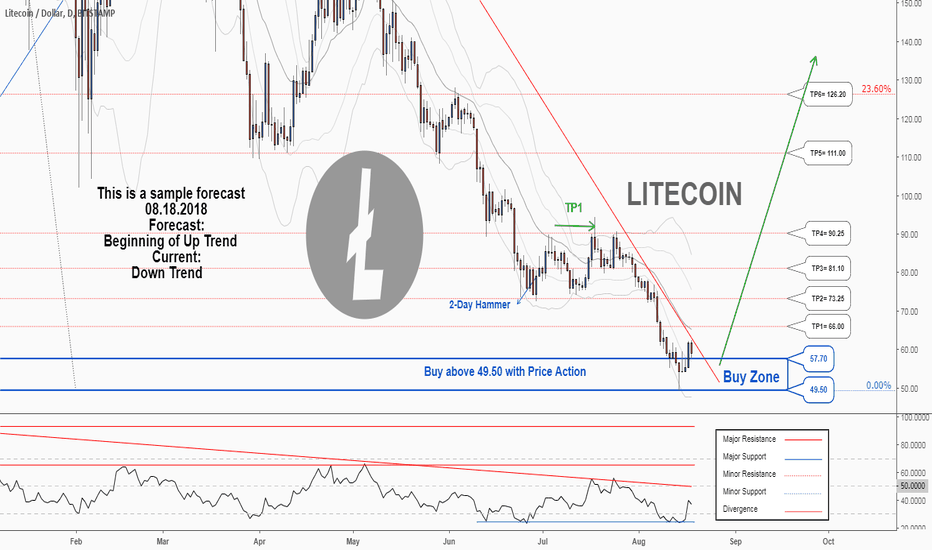 LTCUSD: There is a possibility for the beginning of an uptrend in LTCUSD