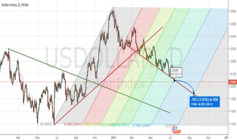 USDOLLAR: Dollar Index in 62 days