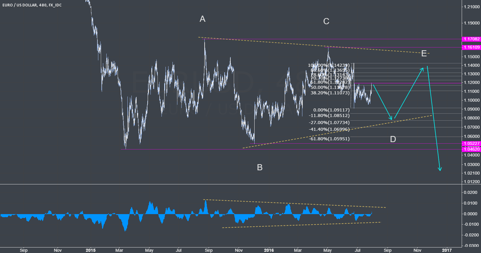EURUSD short term short