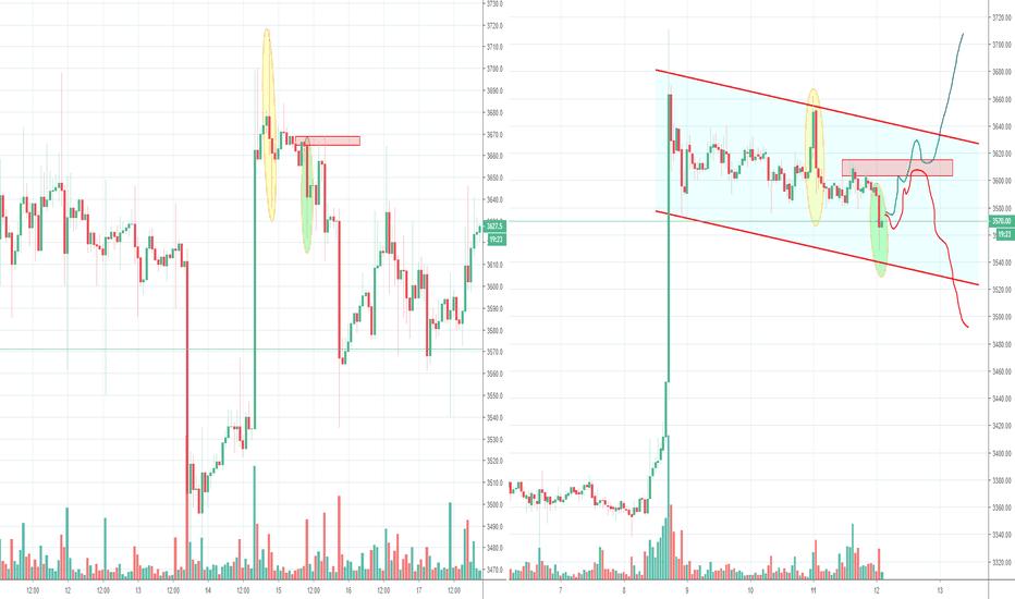 BTCUSD: Bitcoin Bull Flag or Fractal?