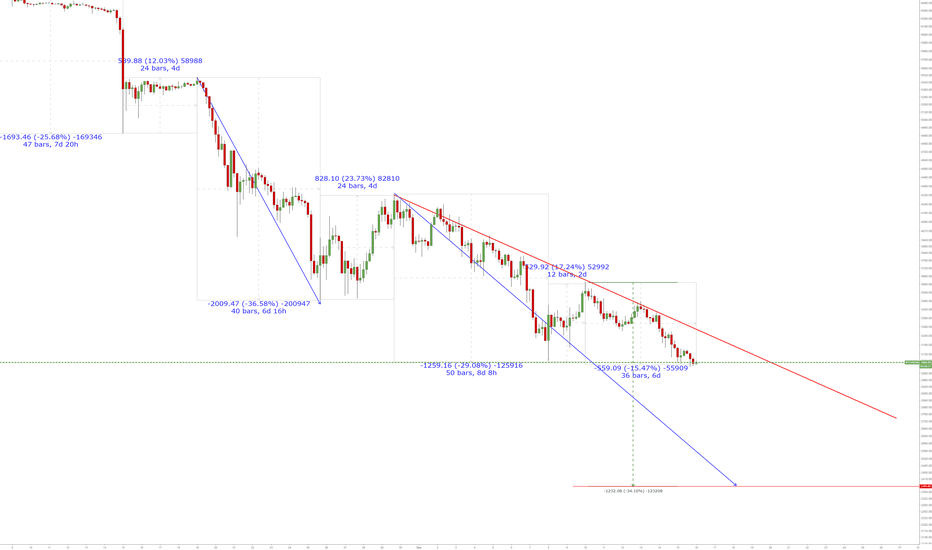 BTCUSD3M: BTC where is the bottom ?